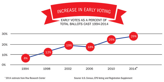 Chart-earlyvoting.jpg