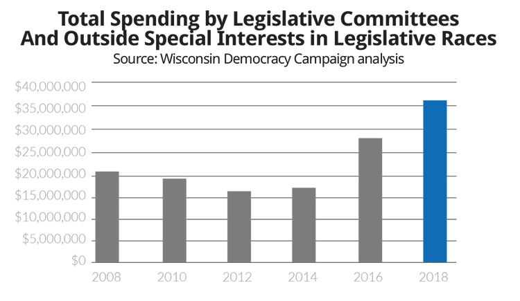 2018 State Legislative Elections - Total Spending Chart2