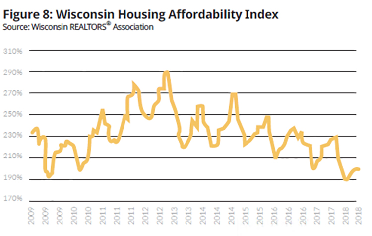 Wisconsin Real Estate Magazine: The Housing Market After Nearly 10
