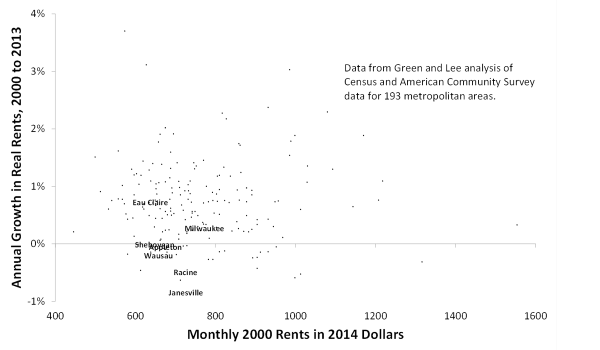 Real Monthly Rents in 2000